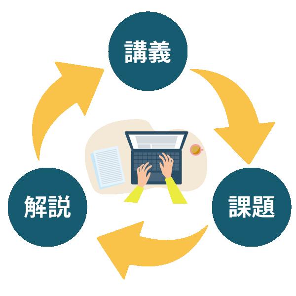 効率の良い学習サイクルのイメージ