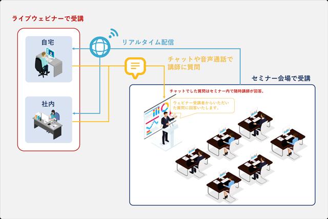 Fusion360使い方CADライブウェビナー受講イメージ
